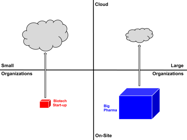 Organization size vs. resource locality