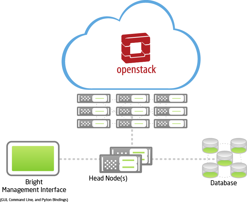 arch-diag-openstack.png